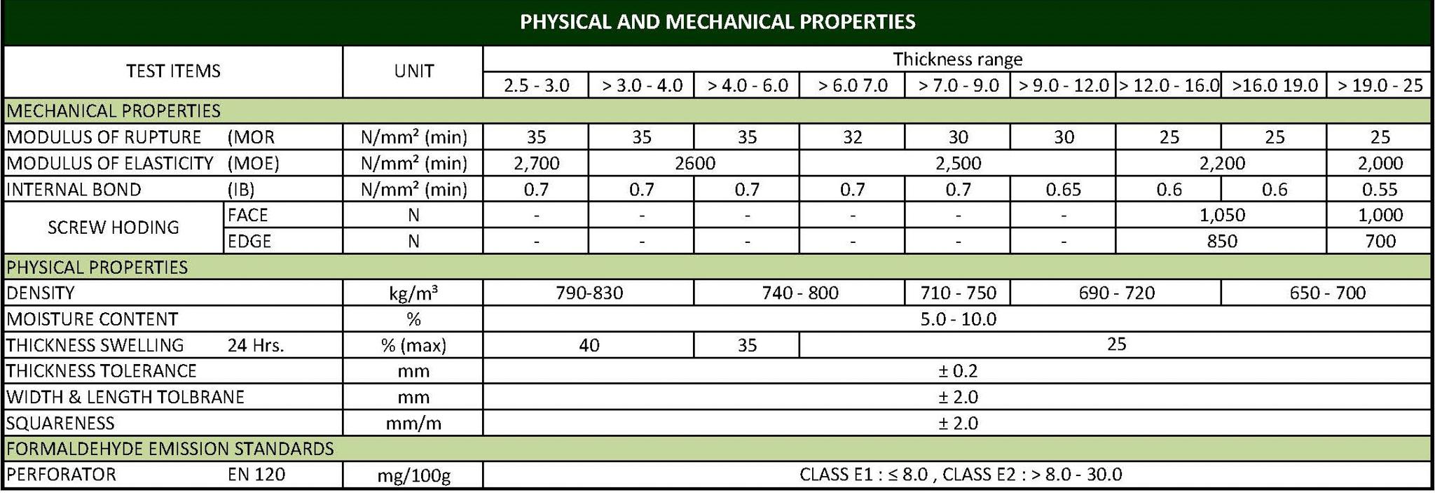 thông số kỹ thuật ván MDF